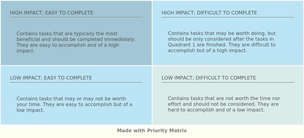 Impact Matrix Template