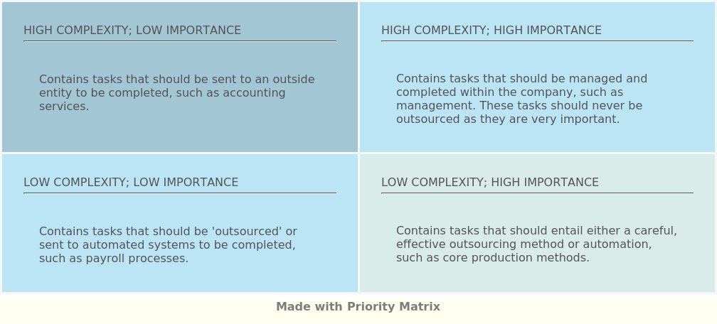 Outsourcing Matrix